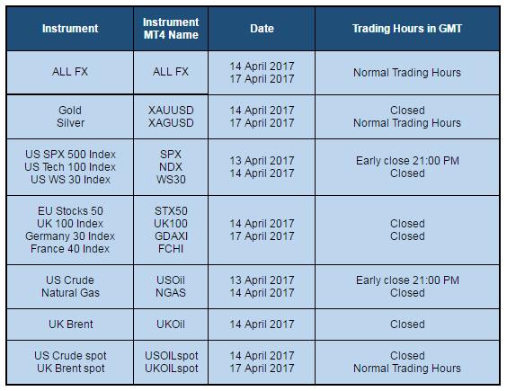 TradersTrustイースター取引時間