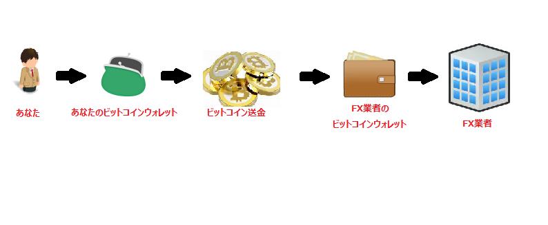 ビットコイン送金の流れ